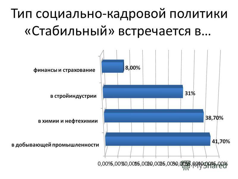Тип социально-кадровой политики «Стабильный» встречается в…