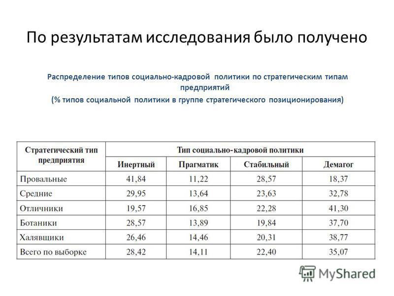 По результатам исследования было получено Распределение типов социально-кадровой политики по стратегическим типам предприятий (% типов социальной политики в группе стратегического позиционирования)