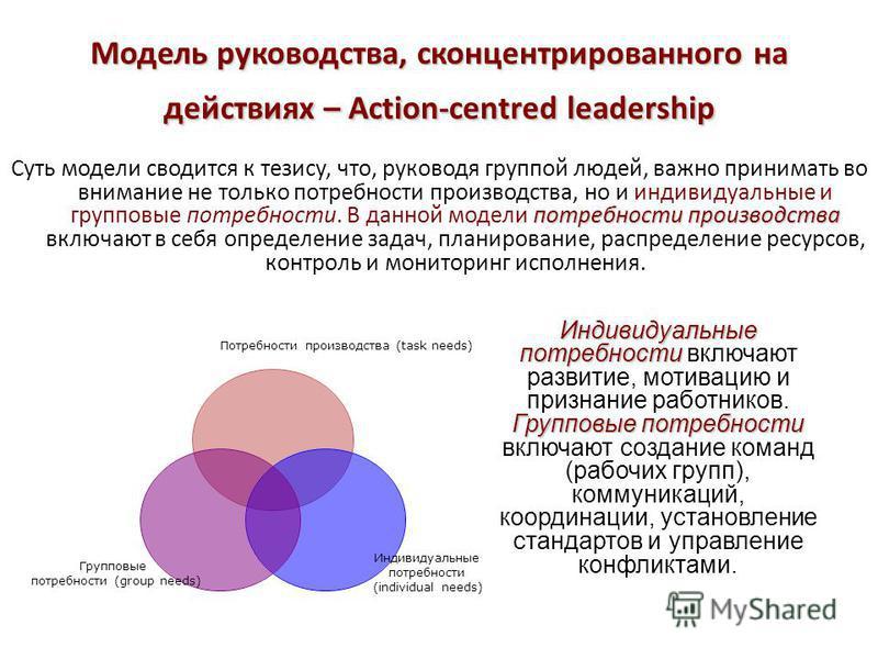 Модель руководства, сконцентрированного на действиях – Action-centred leadership потребности производства Суть модели сводится к тезису, что, руководя группой людей, важно принимать во внимание не только потребности производства, но и индивидуальные