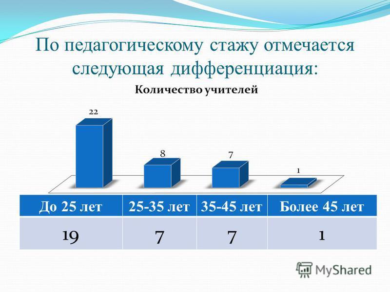 По педагогическому стажу отмечается следующая дифференциация: До 25 лет 25-35 лет 35-45 лет Более 45 лет 19771