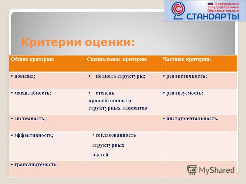 Критерии оценки: Общие критерии:Специальные критерии:Частные критерии: новизна; полнота структуры; реалистичность; масштабность; степень проработанности структурных элементов реализуемость; системность; инструментальность. эффективность; согласованно