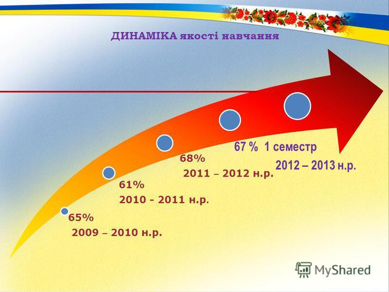 ДИНАМІКА якості навчання 65% 2009 – 2010 н.р. 61% 2010 - 2011 н.р. 68% 2011 – 2012 н.р. 67 % 1 семестр 2012 – 2013 н.р.