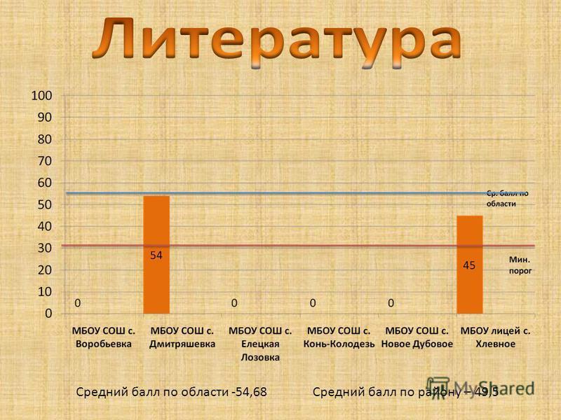Средний балл по области -54,68 Средний балл по району – 49,5