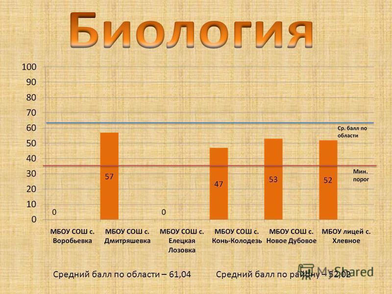 Средний балл по области – 61,04 Средний балл по району – 52,02