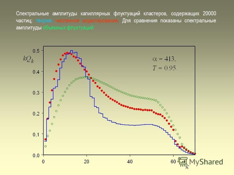Спектральные амплитуды капиллярных флуктуаций кластеров, содержащих 20000 частиц: теория, численное моделирование. Для сравнения показаны спектральные амплитуды объемных флуктуаций