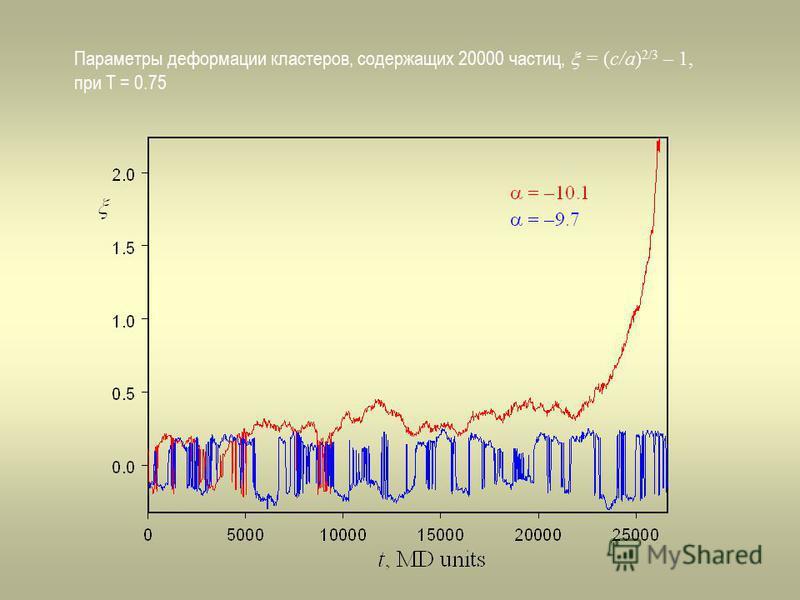 Параметры деформации кластеров, содержащих 20000 частиц, = (c/a) 2/3 – 1, при T = 0.75