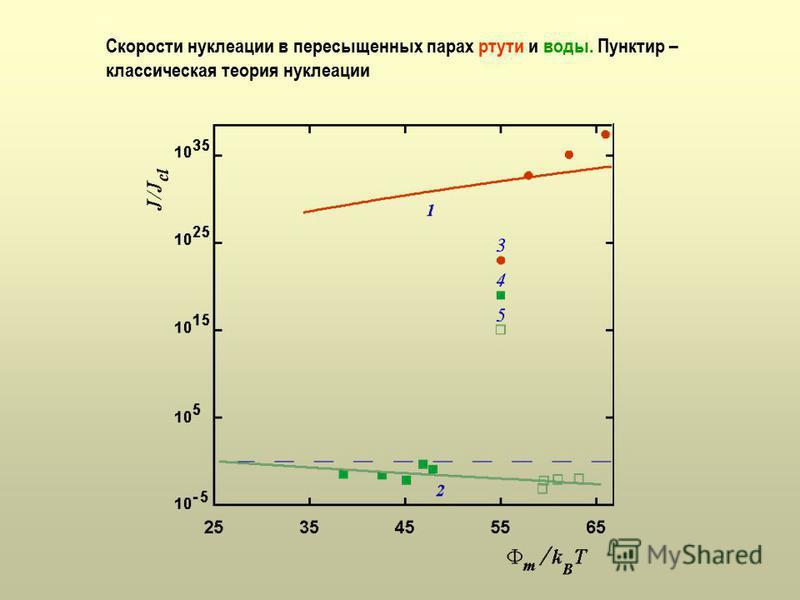 Скорости нуклеации в пересыщенных парах ртути и воды. Пунктир – классическая теория нуклеации