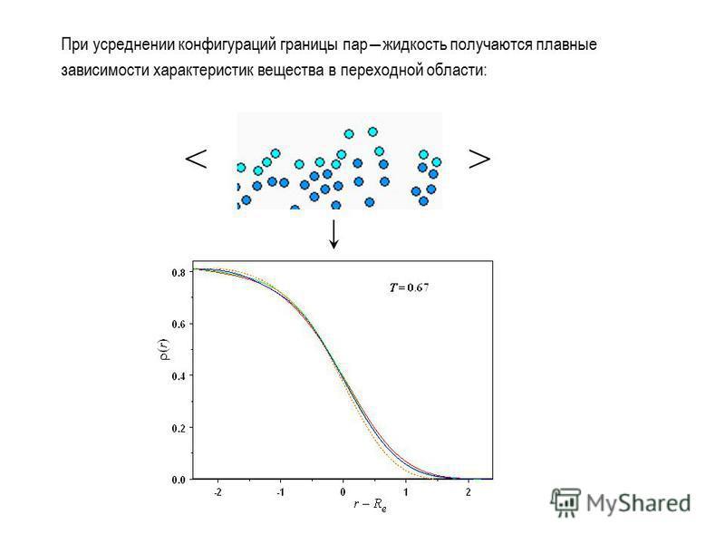 При усреднении конфигураций границы пар жидкость получаются плавные зависимости характеристик вещества в переходной области: