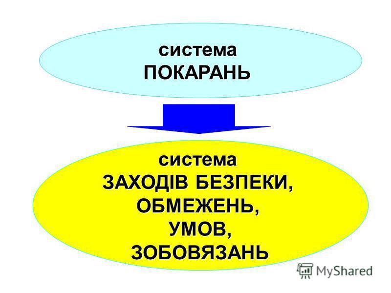 система ПОКАРАНЬ система ЗАХОДІВ БЕЗПЕКИ, ОБМЕЖЕНЬ, УМОВ, ЗОБОВЯЗАНЬ