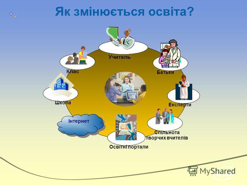 Як змінюється освіта? Клас Спільнота творчих вчителів Батьки Експерти Інтернет Школа Учитель Освітні портали