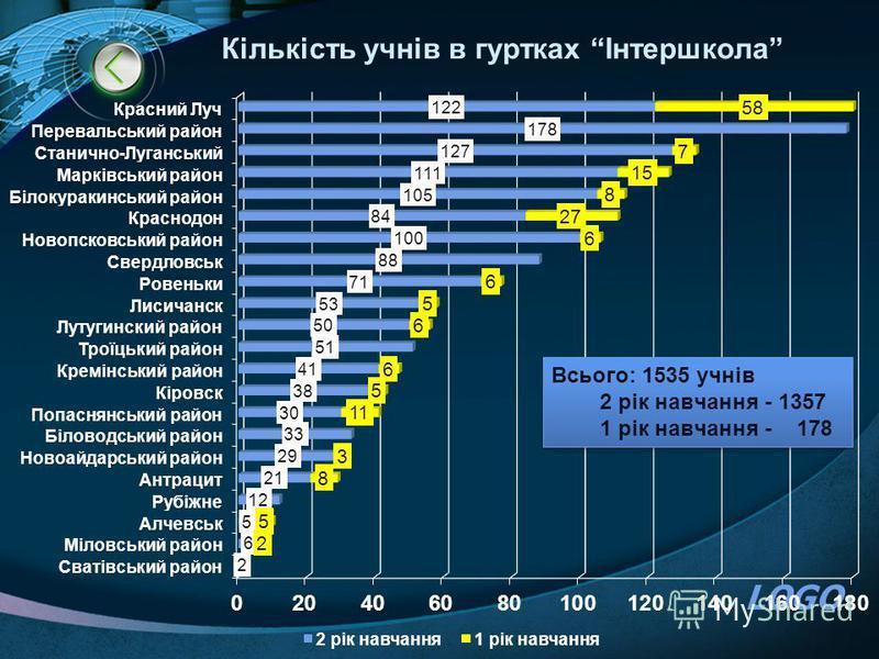 LOGO Кількість учнів в гуртках Інтершкола