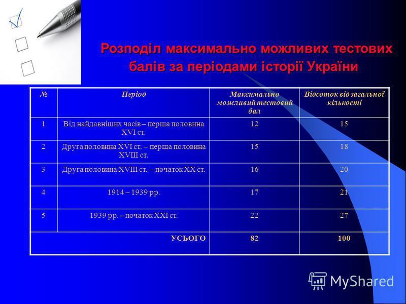 Розподіл максимально можливих тестових балів за періодами історії України Розподіл максимально можливих тестових балів за періодами історії України ПеріодМаксимально можливий тестовий бал Відсоток від загальної кількості 1Від найдавніших часів – перш