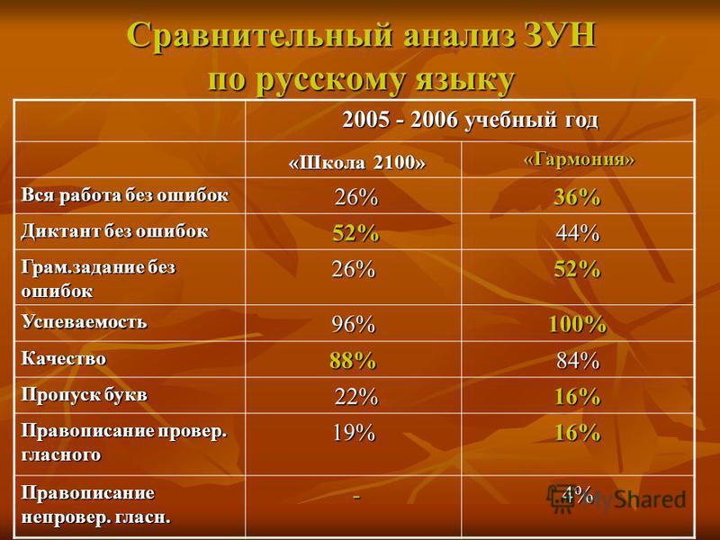 Сравнительный анализ ЗУН по русскому языку 2005 - 2006 учебный год «Школа 2100» «Школа 2100» «Гармония» «Гармония» Вся работа без ошибок 26% 26%36% Диктант без ошибок 52% 52%44% Грам.задание без ошибок 26%52% Успеваемость 96%100% Качество 88%84% Проп