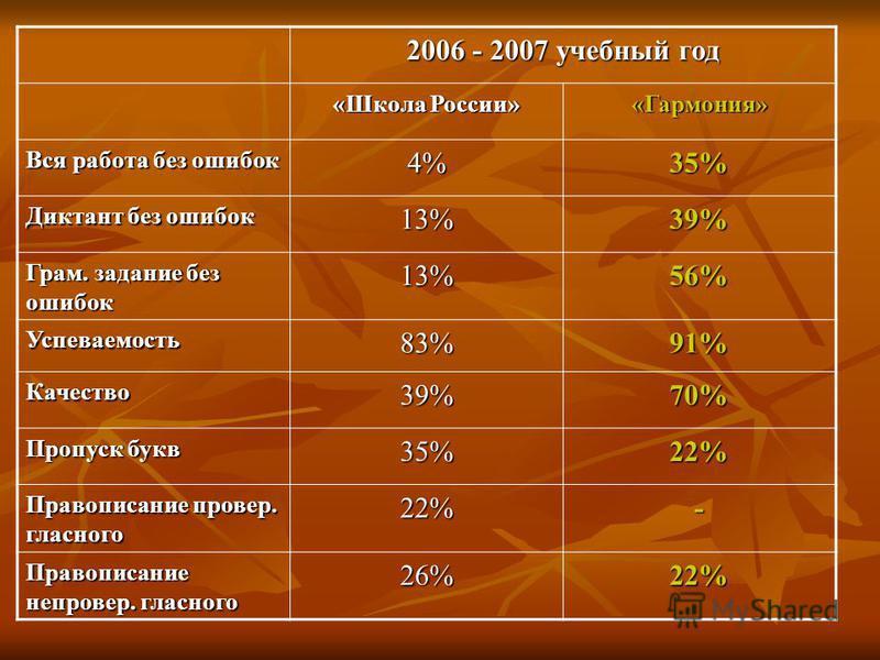 2006 - 2007 учебный год «Школа России» «Гармония» Вся работа без ошибок 4%35% Диктант без ошибок 13%39% Грам. задание без ошибок 13%56% Успеваемость 83%91% Качество 39%70% Пропуск букв 35%22% Правописание проверььь. гласного 22%- Правописание не пров
