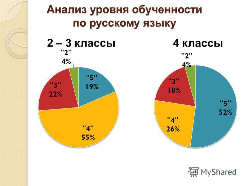 Анализ уровня обученности по русскому языку 2 – 3 классы 4 классы