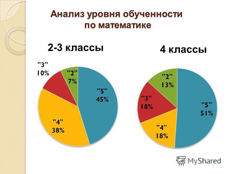 Анализ уровня обученности по математике 2-3 классы 4 классы