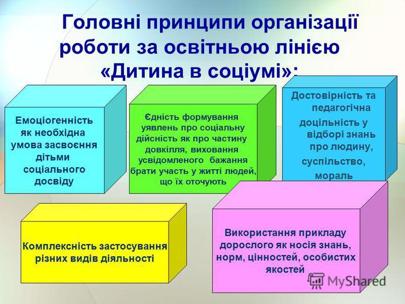 Головні принципи організації роботи за освітньою лінією «Дитина в соціумі»: Достовірність та педагогічна доцільність у відборі знань про людину, суспільство, мораль Єдність формування уявлень про соціальну дійсність як про частину довкілля, виховання