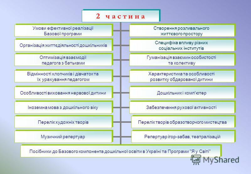 2 ч а с т и н а Умови ефективної реалізації Базової програми Посібники до Базового компонента дошкільної освіти в Укpaїнi та Програми