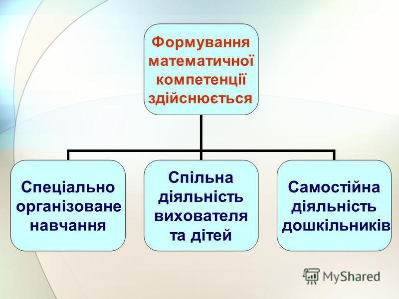 Формування математичної компетенції здійснюється Спеціально організоване навчання Спільна діяльність вихователя та дітей Самостійна діяльність дошкільників