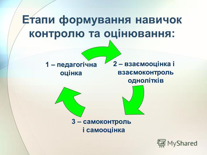 Етапи формування навичок контролю та оцінювання: 2 – взаємооцінка і взаємоконтроль однолітків 3 – самоконтроль і самооцінка 1 – педагогічна оцінка