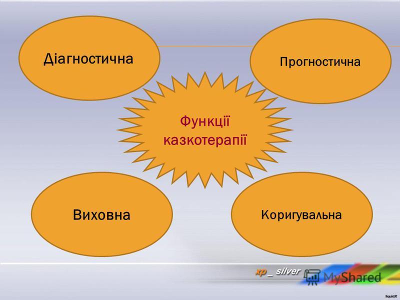 Функції казкотерапії Прогностична Діагностична Виховна Коригувальна