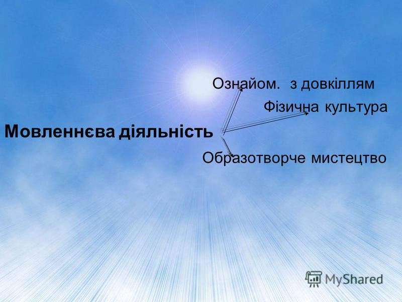 Ознайом. з довкіллям Фізична культура Мовленнєва діяльність Образотворче мистецтво