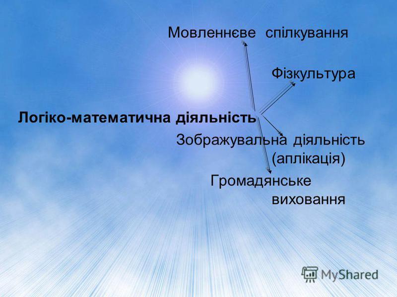 Мовленнєве спілкування Фізкультура Логіко-математична діяльність Зображувальна діяльність (аплікація) Громадянське виховання