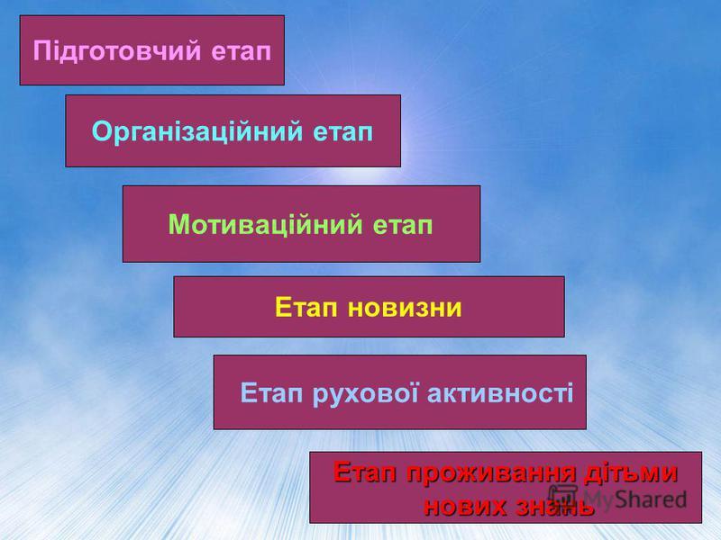Підготовчий етап Організаційний етап Мотиваційний етап Етап новизни Етап рухової активності Етап проживання дітьми нових знань нових знань