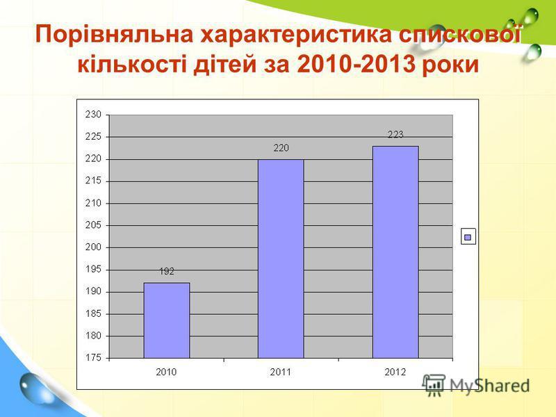 Порівняльна характеристика спискової кількості дітей за 2010-2013 роки