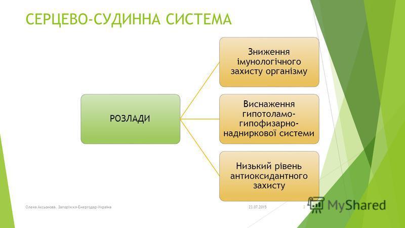 СЕРЦЕВО-СУДИННА СИСТЕМА РОЗЛАДИ Зниження імунологічного захисту організму Виснаження гипотоламо- гипофизарно- надниркової системи Низький рівень антиоксидантного захисту 23.07.2015Олена Аксьонова. Запоріжжя-Енергодар-Україна3