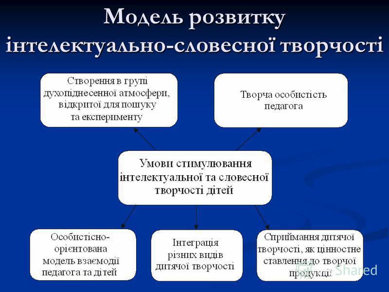 Модель розвитку інтелектуально-словесної творчості