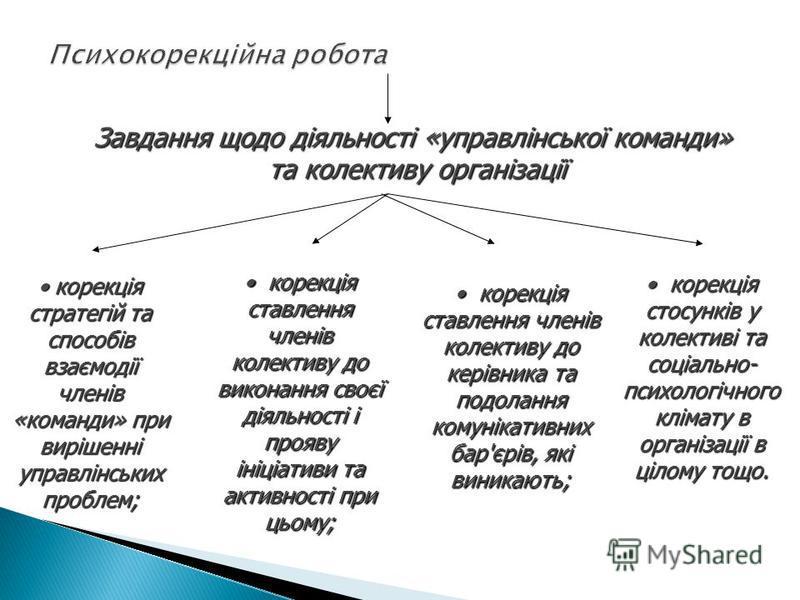 Завдання щодо діяльності «управлінської команди» та колективу організації корекція стратегій та способів взаємодії членів «команди» при вирішенні управлінських проблем; корекція стратегій та способів взаємодії членів «команди» при вирішенні управлінс