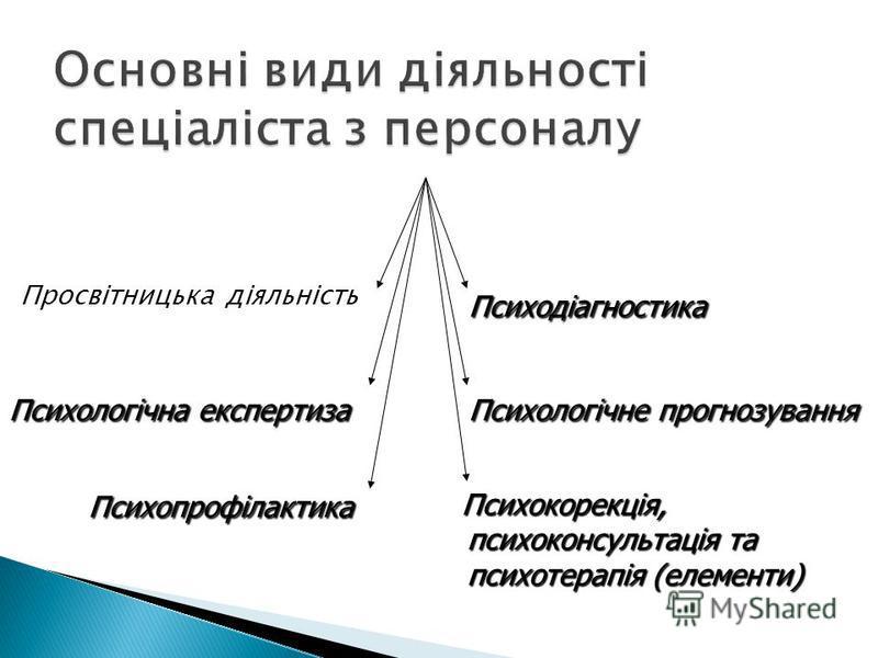 Просвітницька діяльність Психологічна експертиза Психопрофілактика Психокорекція, психоконсультація та психотерапія (елементи) Психокорекція, психоконсультація та психотерапія (елементи) Психологічне прогнозування Психодіагностика