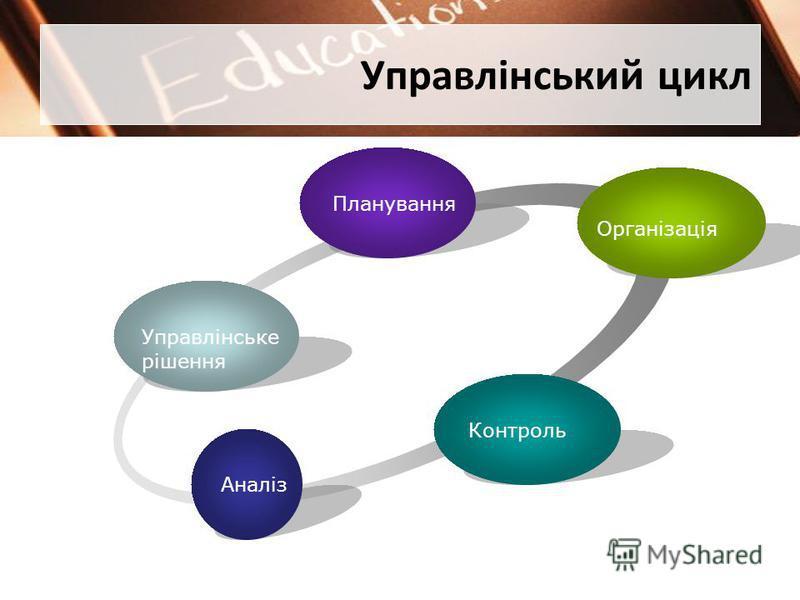 Управлінський цикл Управлінське рішення Планування Організація Контроль Аналіз