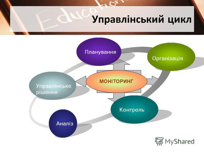 Управлінський цикл Управлінське рішення Планування Організація Контроль Аналіз МОНІТОРИНГ
