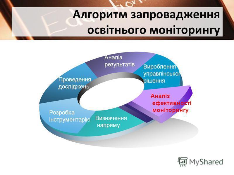 Алгоритм запровадження освітнього моніторингу Вироблення управлінського рішення Аналіз результатів Проведення досліджень Розробка інструментарію Визначення напряму Аналіз ефективності моніторингу
