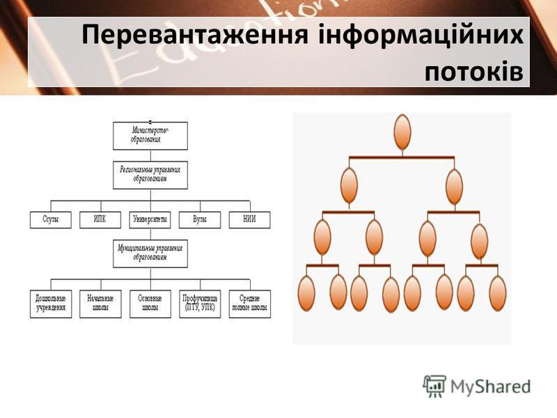 Перевантаження інформаційних потоків
