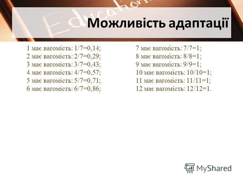 Можливість адаптації 1 має вагомість: 1/7=0,14; 2 має вагомість: 2/7=0,29; 3 має вагомість: 3/7=0,43; 4 має вагомість: 4/7=0,57; 5 має вагомість: 5/7=0,71; 6 має вагомість: 6/7=0,86; 7 має вагомість: 7/7=1; 8 має вагомість: 8/8=1; 9 має вагомість: 9/