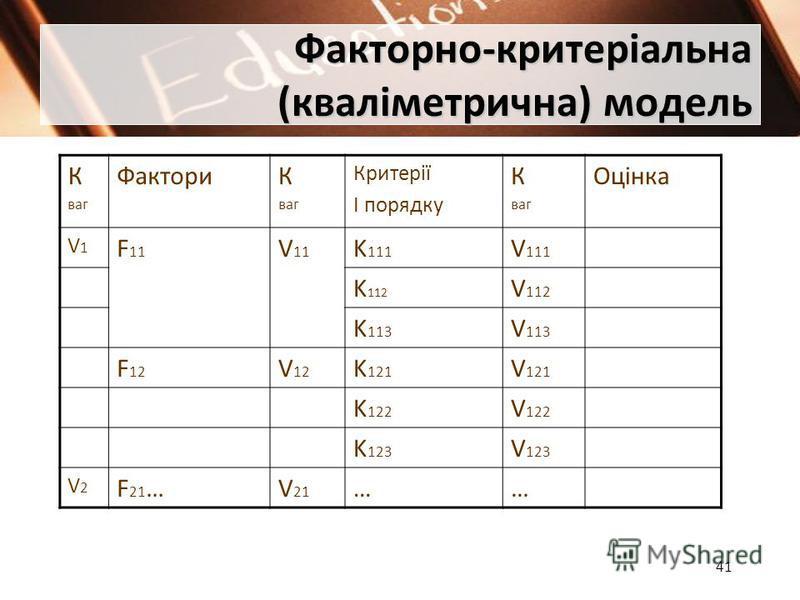 41 Факторно-критеріальна (кваліметрична) модель К ваг ФакториК ваг Критерії І порядку К ваг Оцінка V1V1 F 11 V 11 K 111 V 111 K 112 V 112 K 113 V 113 F 12 V 12 K 121 V 121 K 122 V 122 K 123 V 123 V2V2 F 21 …V 21 ……