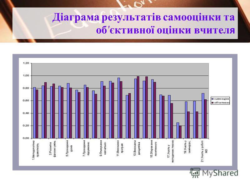 Діаграма результатів самооцінки та об ' єктивної оцінки вчител я