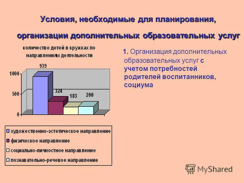 Условия, необходимые для планирования, организации дополнительных образовательных услуг 1. Организация дополнительных образовательных услуг с учетом потребностей родителей воспитанников, социума
