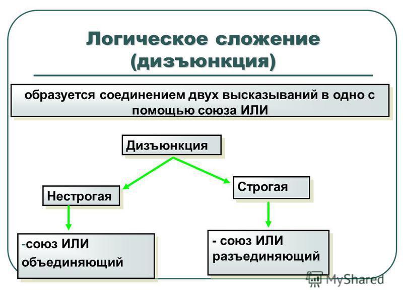 Логическое сложение (дизъюнкция) образуется соединением двух высказываний в одно с помощью союза ИЛИ Нестрогая Дизъюнкция Строгая -союз ИЛИ объединяющий -союз ИЛИ объединяющий - союз ИЛИ разъединяющий
