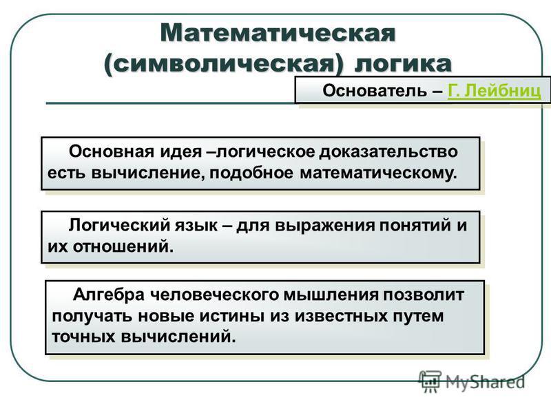 Основная идея –логическое доказательство есть вычисление, подобное математическому. Математическая (символическая) логика Основатель – Г. ЛейбницГ. Лейбниц Основатель – Г. ЛейбницГ. Лейбниц Логический язык – для выражения понятий и их отношений. Алге