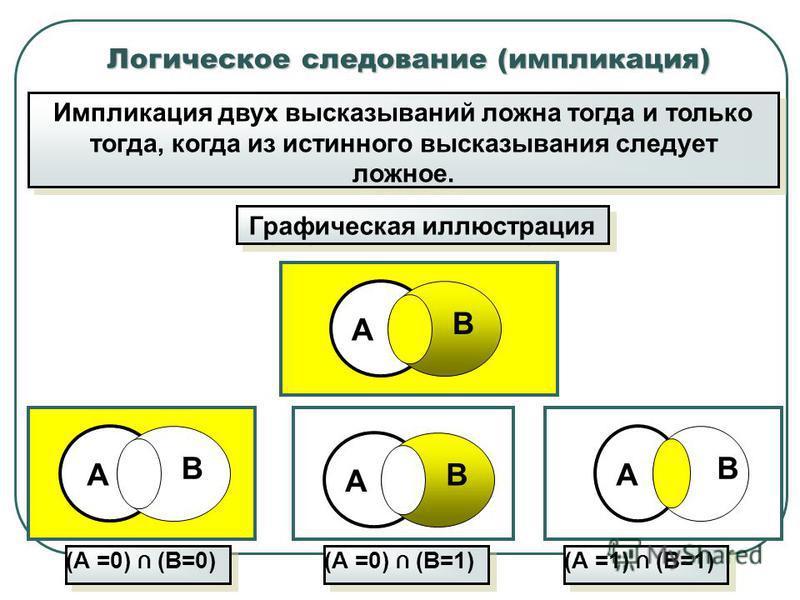 Логическое следование (импликация) Импликация двух высказываний ложна тогда и только тогда, когда из истинного высказывания следует ложное. Графическая иллюстрация (А =0) (В=0) А В А В А ВА В (А =0) (В=1) (А =1) (В=1)
