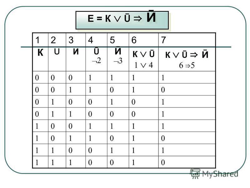 Е = К Ū Ӣ 1234567 К U И Ū 2 Ӣ 3 К Ū 1 4 К Ū Ӣ 6 5 0001111 0011010 0100101 0110001 1001111 1011010 1100111 1110010