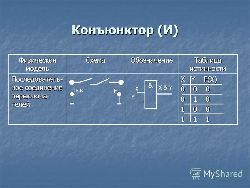 Конъюнктор (И) Физическая модель Схема Обозначение Таблица истинности Последователь- ное соединение переключателей X Y F(X) 0 0 0 0 1 0 1 0 0 1 1 1 X X & Y +5 В F Y &