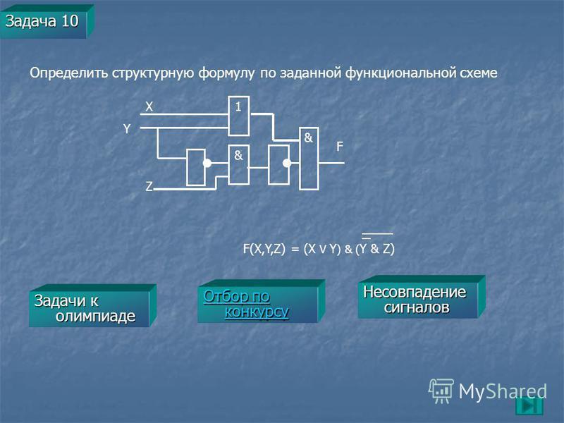Задача 10 F(X,Y,Z) = (X V Y ) & ( Y & Z) Определить структурную формулу по заданной функциональной схеме X Y F 1 Z & & Отбор по конкурсу Отбор по конкурсу Задачи к олимпиаде Задачи к олимпиаде Несовпадение сигналов Несовпадение сигналов