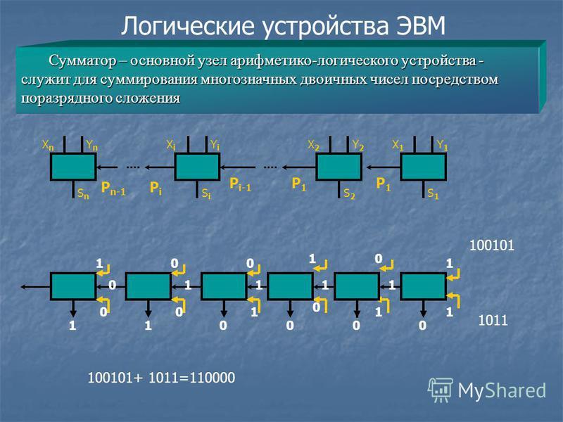 Логические устройства ЭВМ Сумматор – основной узел арифметико-логического устройства - служит для суммирования многозначных двоичных чисел посредством поразрядного сложения 1 XnXn YnYn SnSn XiXi YiYi SiSi X2X2 Y2Y2 S2S2 X1X1 Y1Y1 S1S1 P1P1 P1P1 P i-1