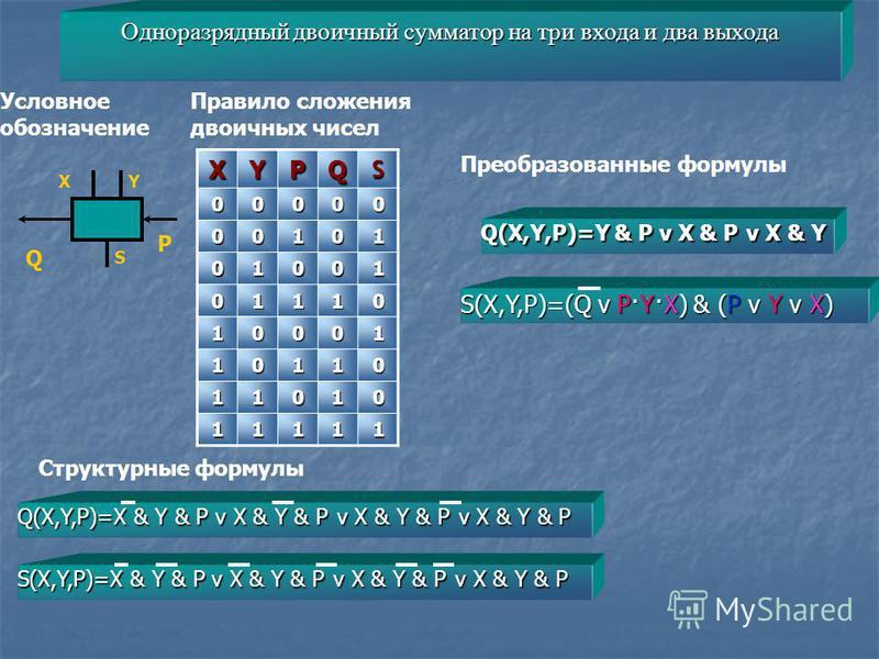 Одноразрядный двоичный сумматор на три входа и два выхода ХYРQS00000 00101 01001 01110 10001 10110 11010 11111 Условное обозначение Структурные формулы Правило сложения двоичных чисел XY S Q P Q(X,Y,P)=X & Y & P v X & Y & P v X & Y & P v X & Y & P Q(