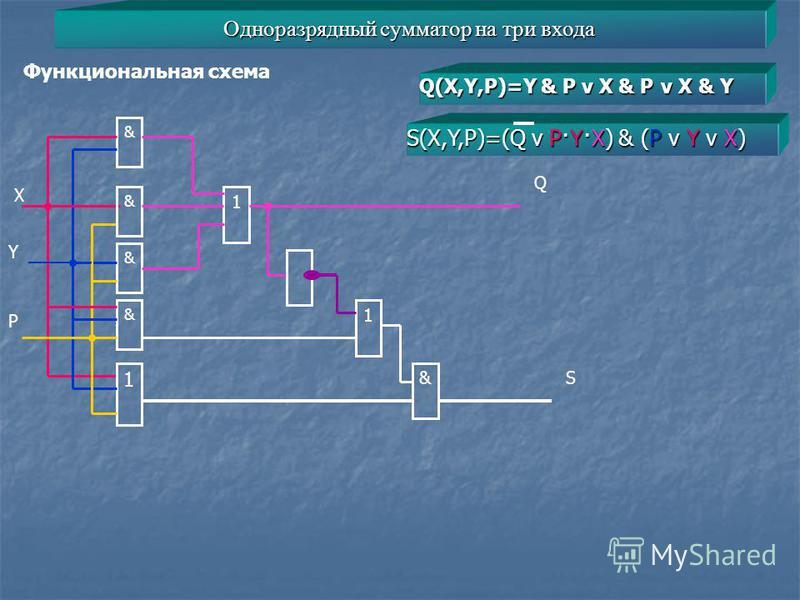 Одноразрядный сумматор на три входа Функциональная схема Q(X,Y,P)=Y & P v X & P v X & Y S(X,Y,P)=(Q v P·Y·X) & (P v Y v X) X & 1 & & & 1 Y P 1 & Q S